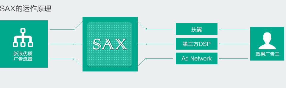 SAX的动作原理