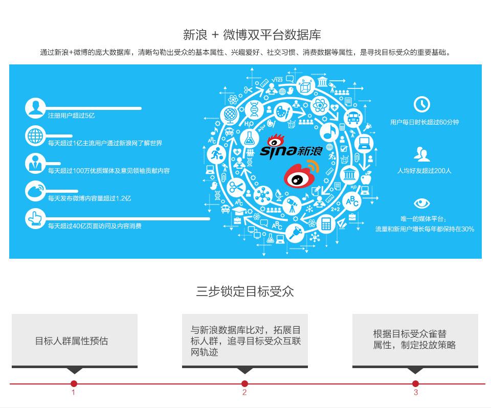 新浪 + 微博双平台数据库