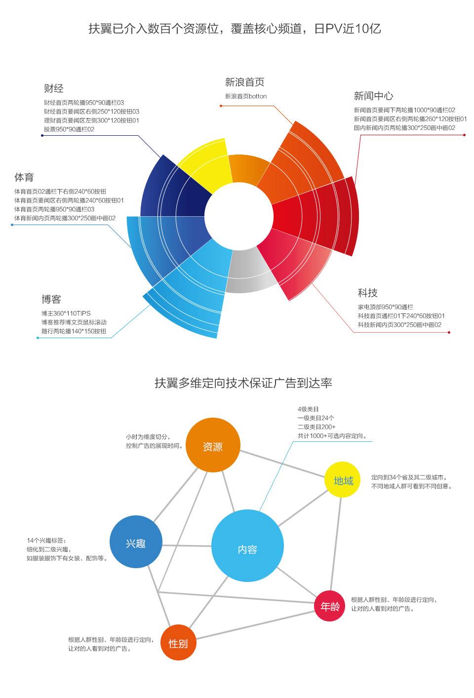 扶翼已介入数百个资源位,覆盖核心频道,日PV近10亿